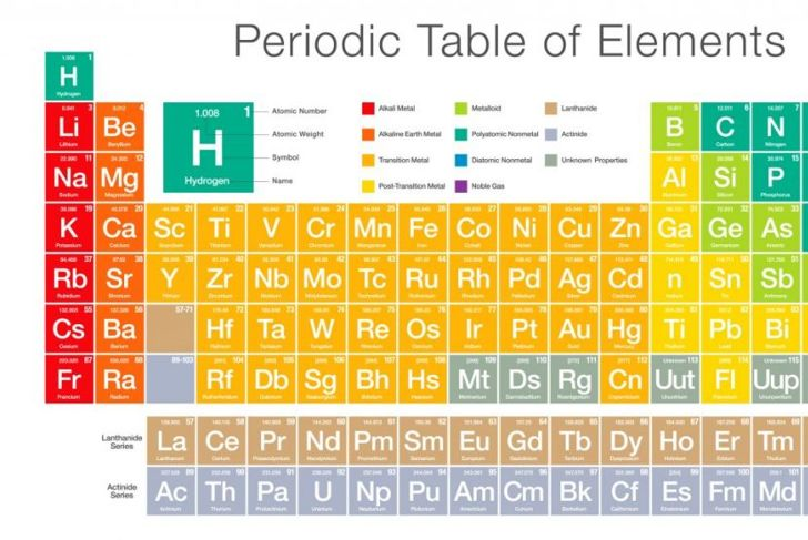 periodic table atom