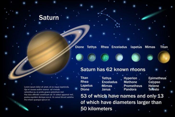 Saturn has many moons.