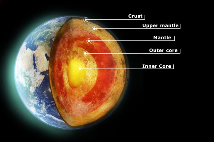 Pangea Earth's Mantle